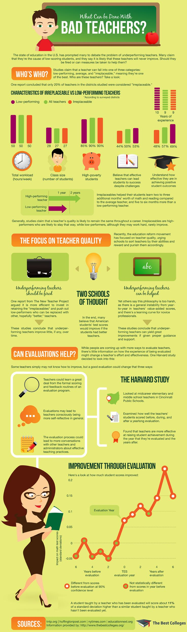 Signs You are A Low- Performing Teacher ~ Educational Technology and Mobile Learning