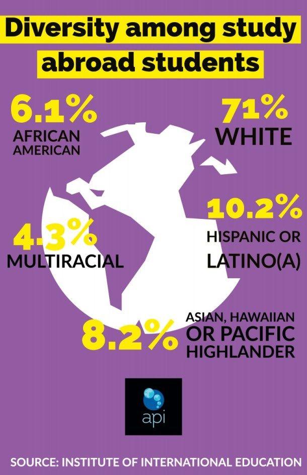 Diversity Growing Among Study Abroad Students Study Abroad International Education Abroad