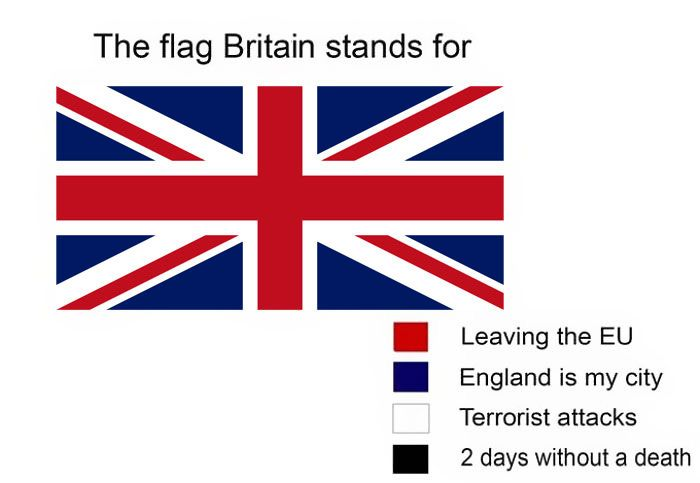 Hilarious Meanings Of Flag Colors Of Different Countries Flag Flag Colors Great Britain Flag