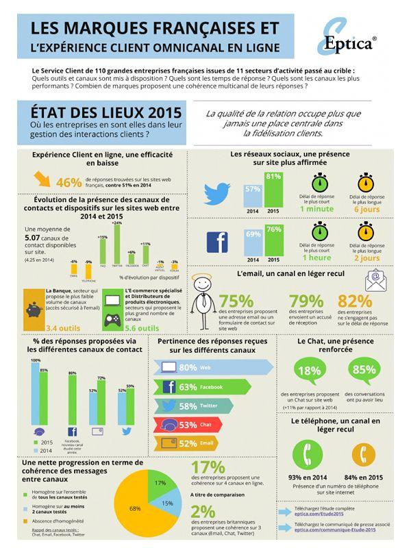 #Infographie : Les marques françaises et l'expérience client omnicanal en ligne  by Eptica via #Flashtweet 2015