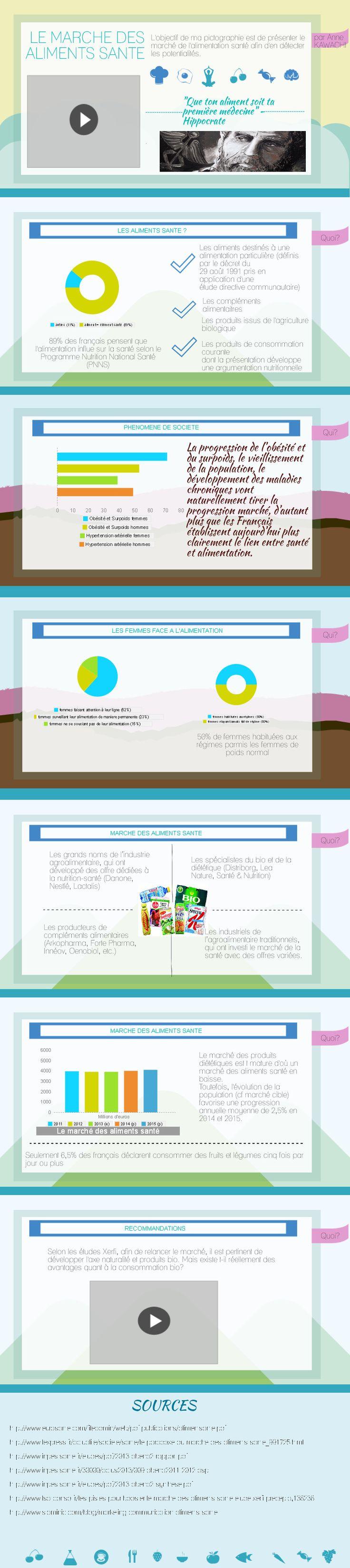 Le marché des aliments santé