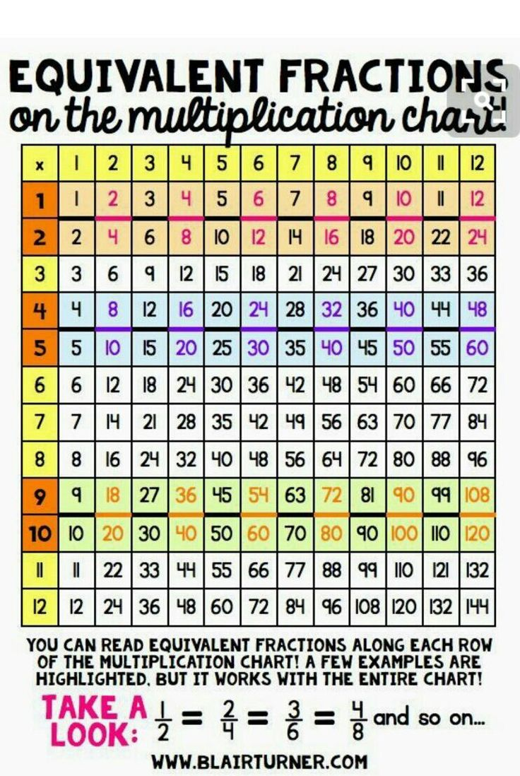 Fractions And Decimals Images