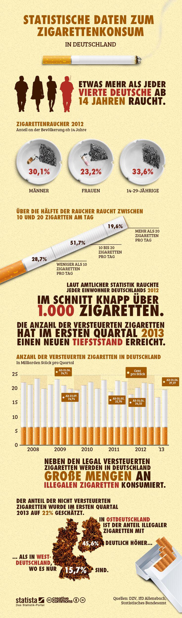 Infografik: Zigaretten  Die Grafik zeigt eine Auswahl von statistischen Daten zum Zigarettenkonsum in Deutschland. #statista #infografik