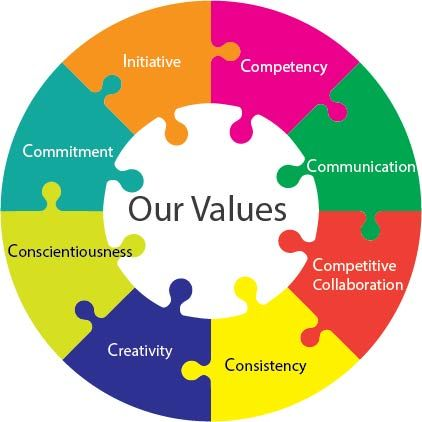 communications the core of every organization Every organization should define its core values  advice on defining an organization's core values:  advertising & communications.