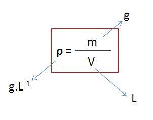 La masse volumique ρ est égale la masse mdivisée par le volume v occupée par cette masse