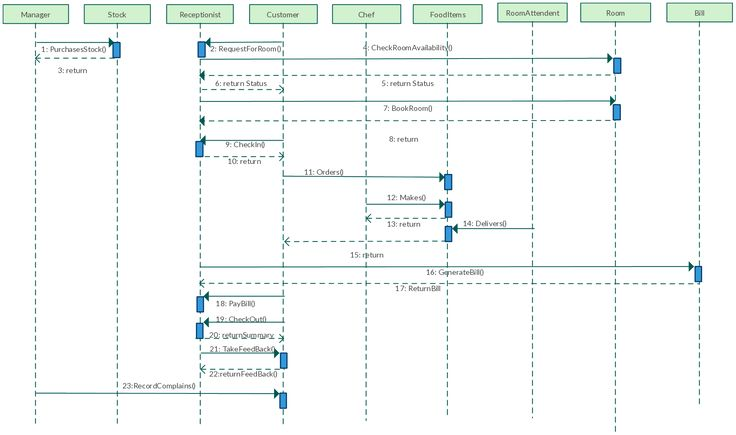 UML Sequence diagram template for Hotel Management System. Use this sequence diagram template to draw your own sequence diagram