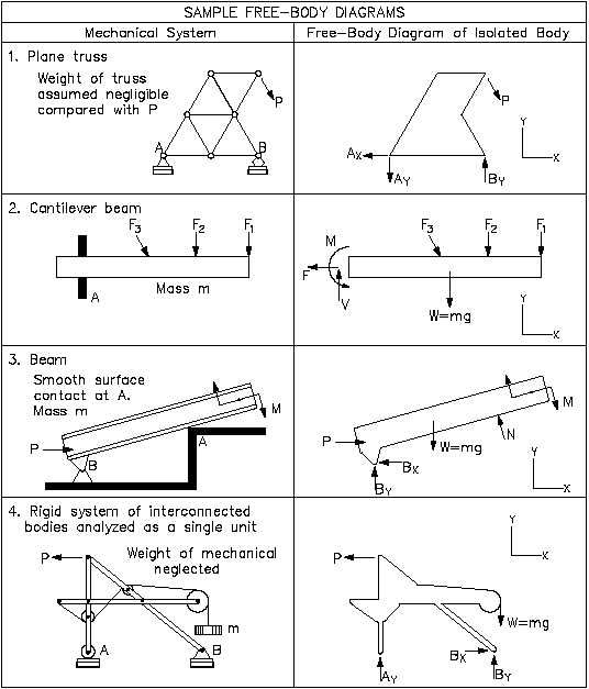 free body diagrams worksheet with answers | Diagram | Pinterest ...