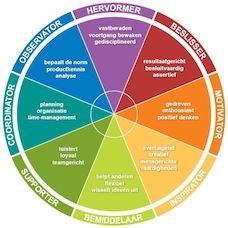 INSPIRATOR ● een goede teamspeler ● gevoel voor urgentie ● beweegt zich makkelijk tussen mensen ● creatief in het oplossen van problemen ● in staat het tempo snel en vaak te veranderen ● brengt gevoelens onder woorden ● optimistisch en enthousiast ● in staat veel activiteiten tegelijkertijd uit te voeren | uitkomst van de analyse van mijn gedrag (Insights wheel) | assessment door VIPD