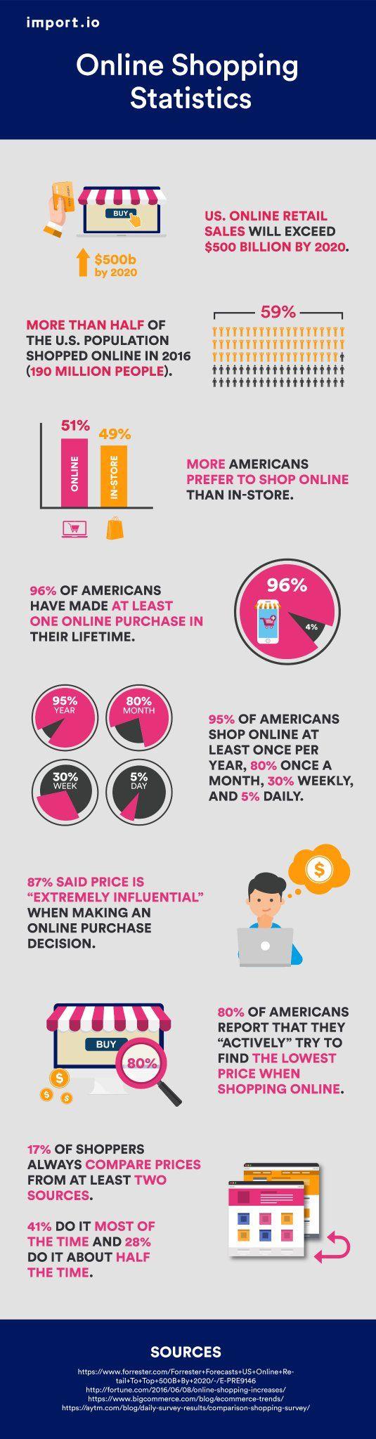 Američané upřednostňují nakupování přes internet Podívejte se na statistiku #infographics ow.ly/d1z030aRviS
