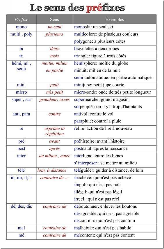 Le sens des préfixes