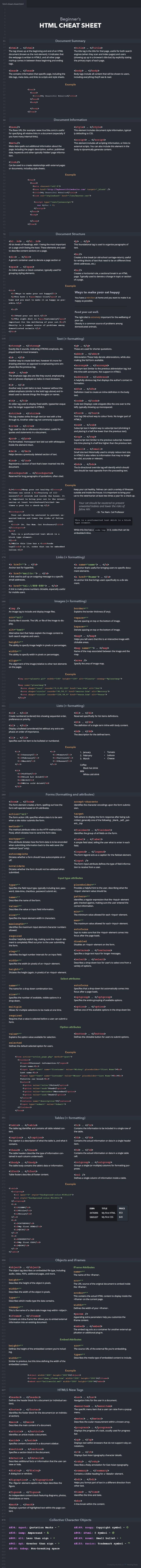 Whether you're learning HTML or you're a practiced hand and need a refresher, this HTML cheat sheet gives you a quick reference for commonly used tags, what they do, how to use them, and examples of how they work.