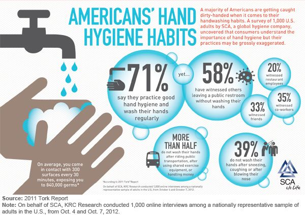 Hand wash and flu study