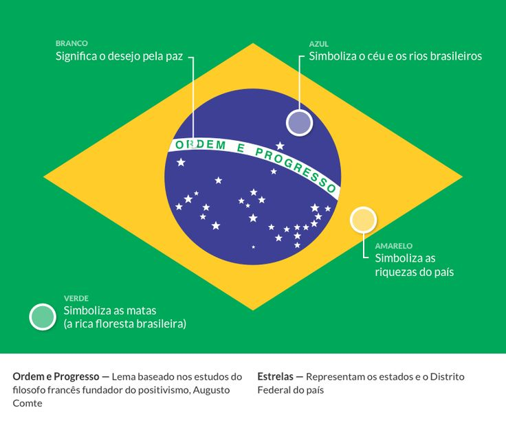 Significado das cores da bandeira do Brasil
