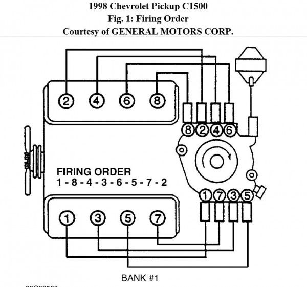 Chevy 350 Wiring Diagram To Distributor Diagram Chevy Chevrolet Pickup