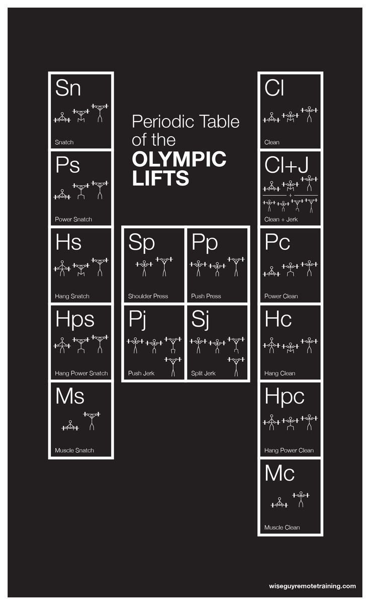 YES! Can I have this. Kthanks! The Periodic Table of Olympic Lifts