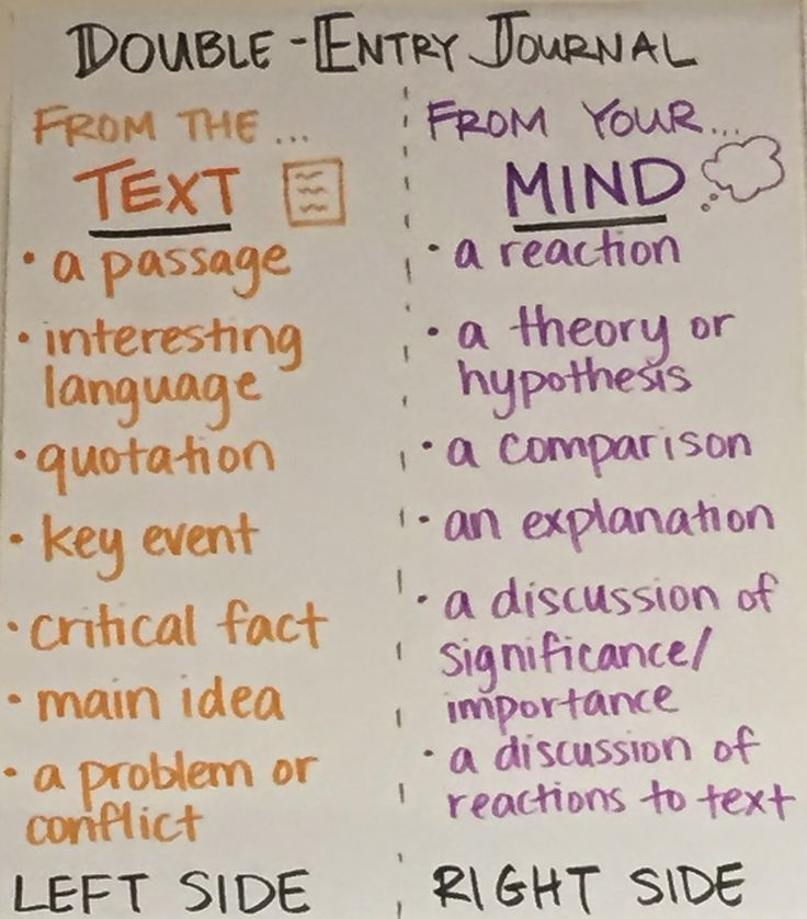 double entry journal anchor chart - Google Search