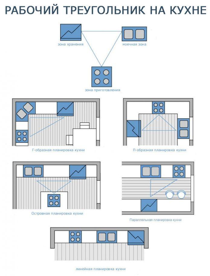 Виды планировок кухни: рабочий треугольник