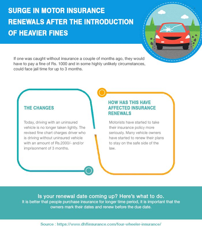 Insurance Renewal