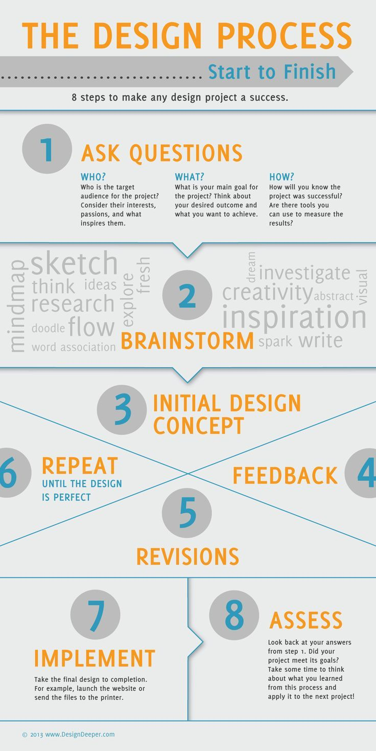 The Design Process - Infographic. If you like UX, design, or design thinking, check out theuxblog.com