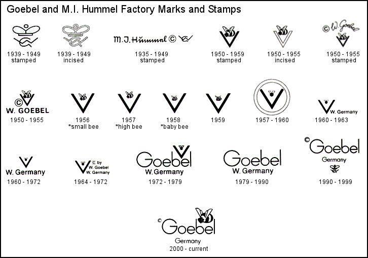 Goebel M I Hummel Trademarks And Factory Marks Chart