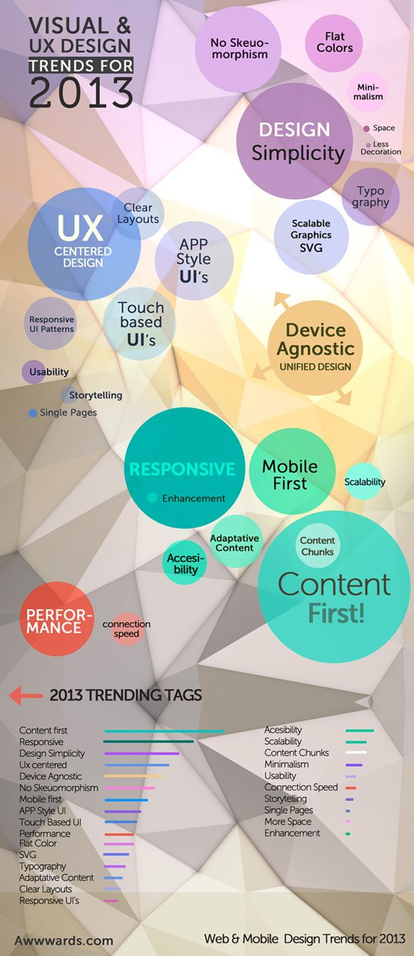 Visual and UX Design Trends for 2013 Infographic. #infographic #design #trends