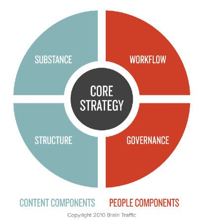 Best Content Strategy Images On   Content Marketing