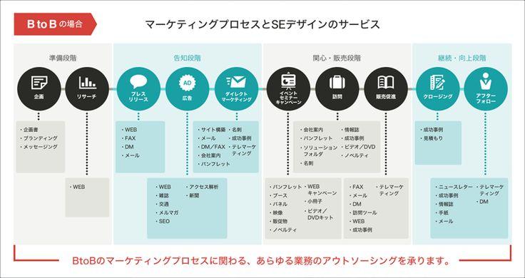 BtoBの場合 マーケティングプロセスとSEデザインのサービス