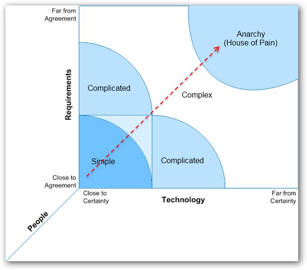 Model Of Different Between Complicated And Complex  What Do