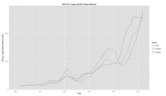 Accessing the World Bank Data APIs in Python, R, Ruby & Stata | Open Data