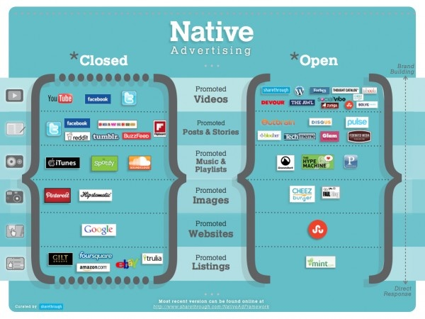 1000+ images about Native Advertising on Pinterest | Editorial ...