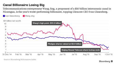 Wang's 2015 Net Worth Decline