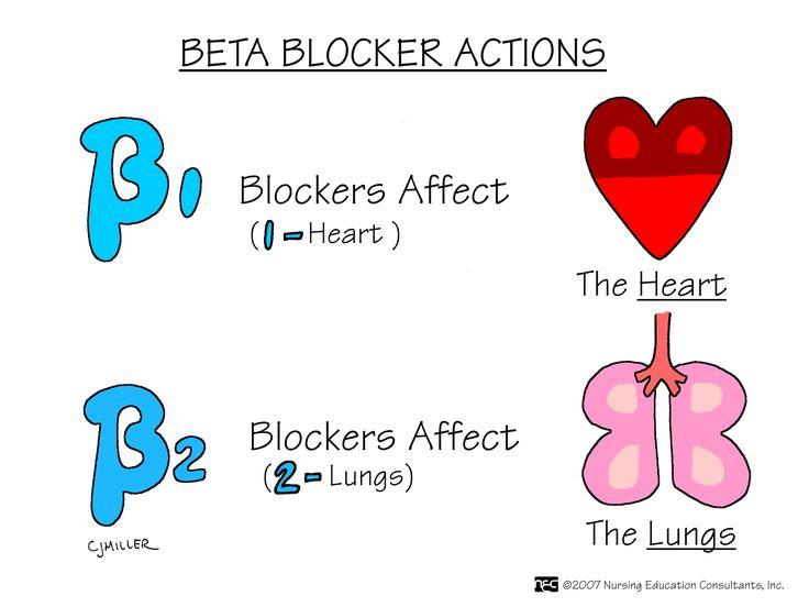 Nursestip.com - Beta-1 and Beta-2 Blockers