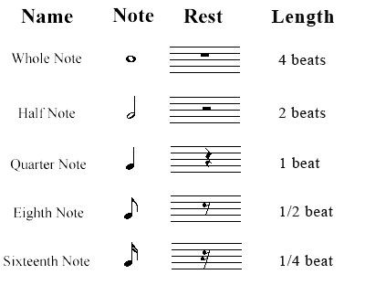 How to read music sheets | How to read musical notes: Types of Rests : Classical sheet music ...