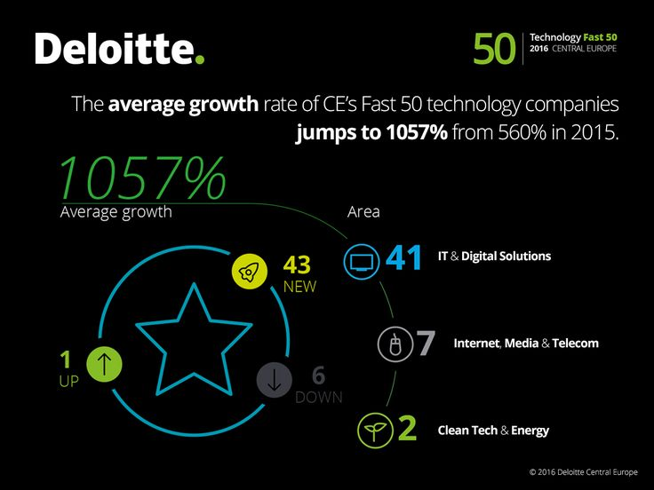 The average growth rate of CE's Fast 50 technology companies jumps to 1057% from 560% in 2015. #Fast50 #Deloitte #Technology #Tech #CE #centraleurope