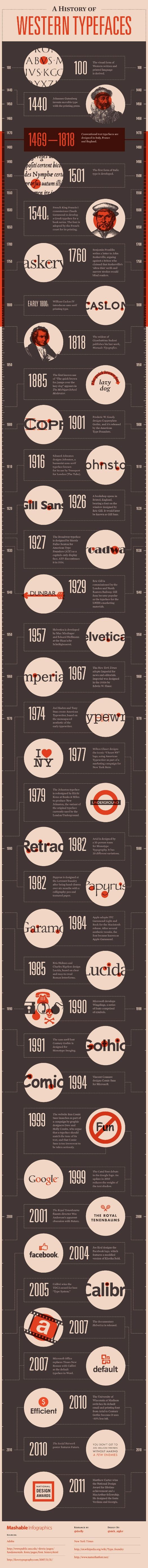 Interesting InfoGraphic on History of Fonts and Typography