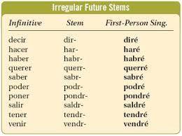 how to use all spanish tenses inn one sentence
