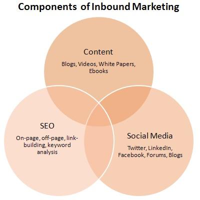 Strategi pemasaran inbound (Inbound marketing) terdiri dari tiga komponen penting, Konten, SEO dan Social Media