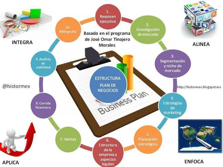 Plan de negocios eficaz para emprendedores y mipymes