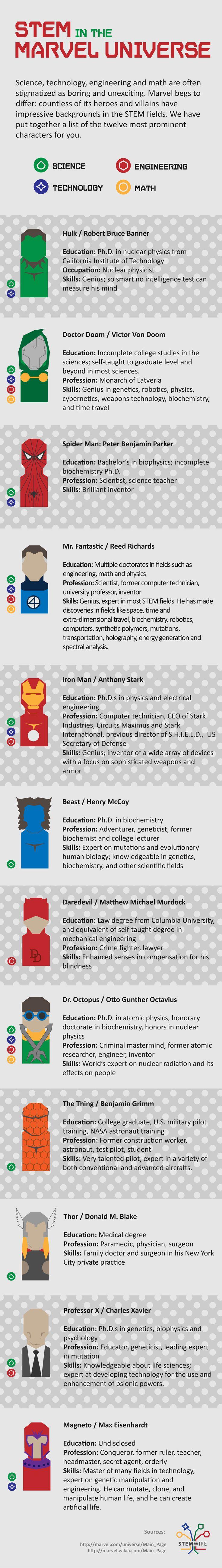 STEM Superheroes Infographic