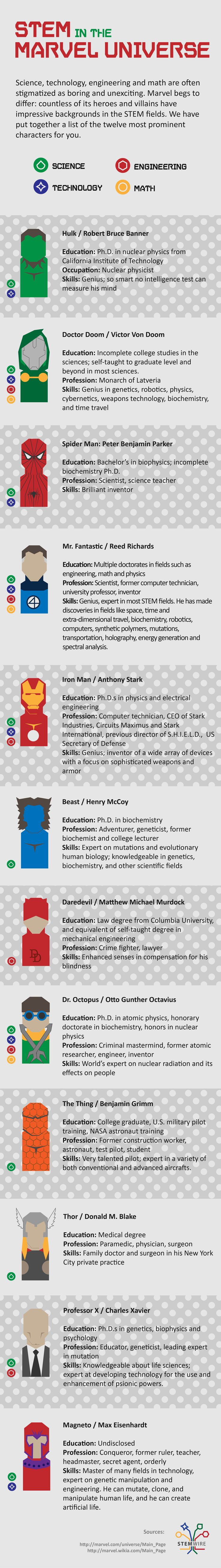 STEM in the Marvel Universe