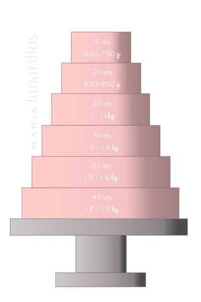 ArtículoCuánto fondant necesito para cubrir una tarta