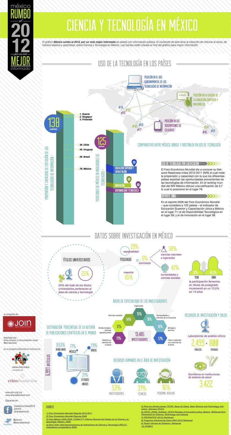 Ciencia y Tecnología en México – Infografía #5 – Elecciones ...