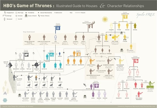 Game of Thrones House/character map