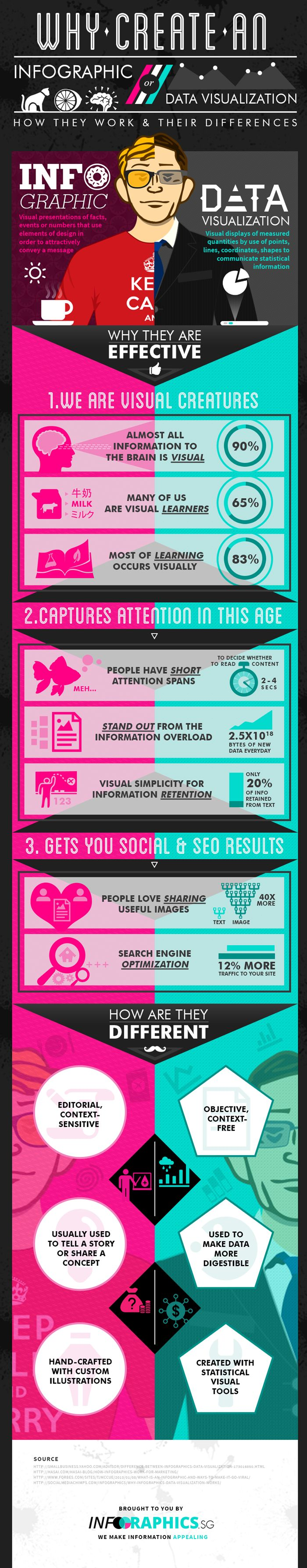 Why Infographics and data visualizatión #infografia #infographic #marketing