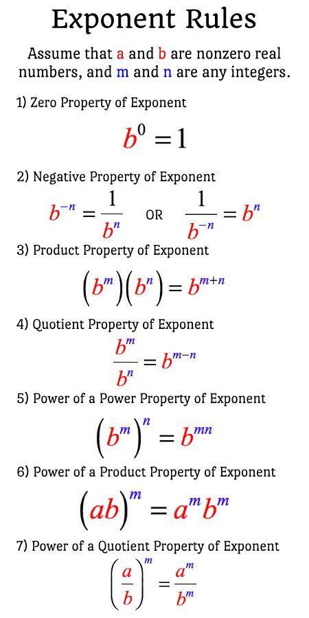 A List Of Seven 7 Exponent Rules Intermediate Algebra