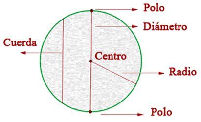 Centro: Punto interior que equidista de cualquier punto de la superficie de la esfera.