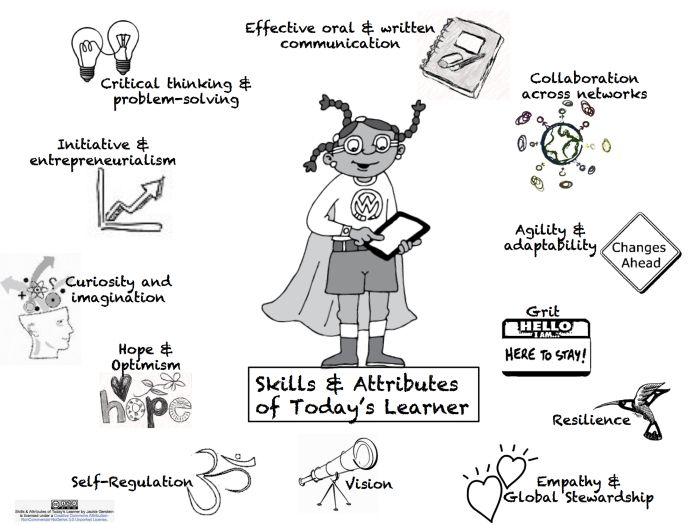 What Is An Educator Self-Assessment For Facilitating 21st Century Skills And Attributes Of Today's Learners? #infographic