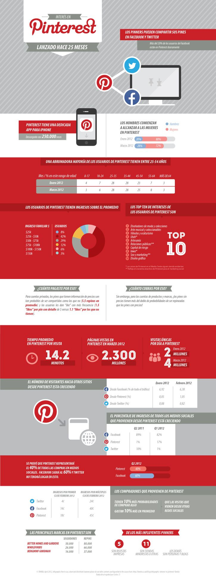 Pinterest - Infographic by Oven