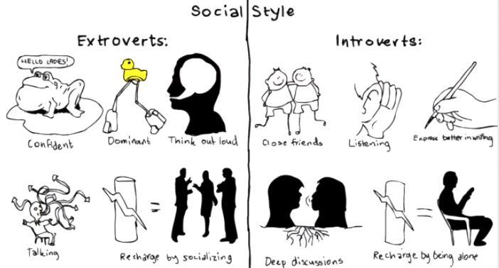 La ciencia de la introversión | Sólo sé que no sé nada