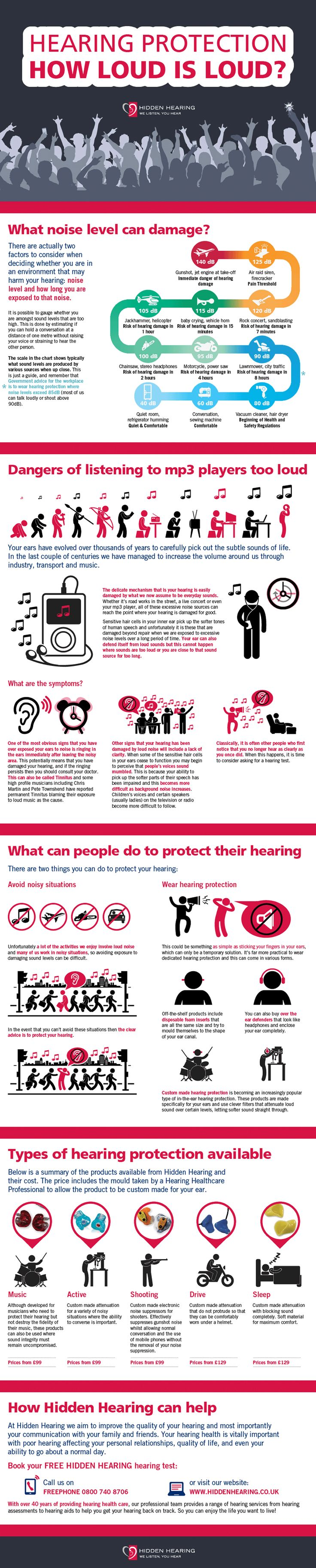 Hearing Protection - How loud is loud?